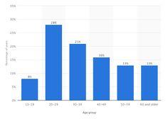 Facebook Demographics from the past few years. (scheduled via http://www.tailwindapp.com?utm_source=pinterest&utm_medium=twpin&utm_content=post139878567&utm_campaign=scheduler_attribution)