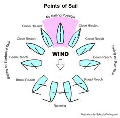 The Sailing Wheel - Points of sail and the position of the main and jib/genoa at each relative to the boat's position relative to the wind.