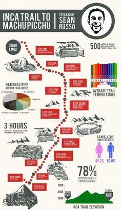 Tra le più simpatiche infografiche sui #viaggi scovate sul web: #CamminoInca #MachuPicchu in passi @gadventures