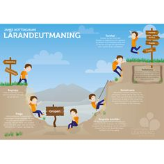 Graphics in Swedish - The Learning Challenge