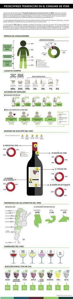 """Estudio """"Principales Tendencias en el consumo de vino en CABA"""" Noviembre 2014 @SurcosC"""