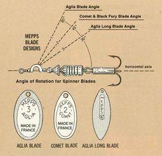 Blade Type Diagram