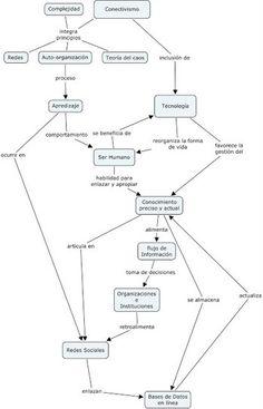 Tecnologías en procesos educativos: Conectivismo, un modelo de aprendizaje para el siglo XXI | CUED | Scoop.it
