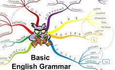 english-grammar-mind-map.png (2612×1583)