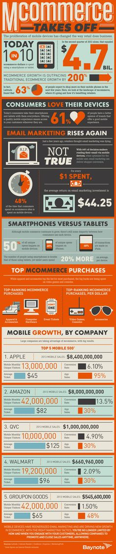 #MCommerce Has Changed The Way Retail Does #Business [INFOGRAPHIC]  #infographic