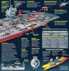 Ocean-going colossus: Some workers from 90 companies at six shipyards have constructed HMS Queen Elizabeth, pictured, which will be able to carry troops and 36 Lightning strike fighters. Hms Queen Elizabeth, Military Drawings, Navy Aircraft, Royal Marines, Navy Ships, Military Weapons, Submarines, Aircraft Carrier, Royal Navy