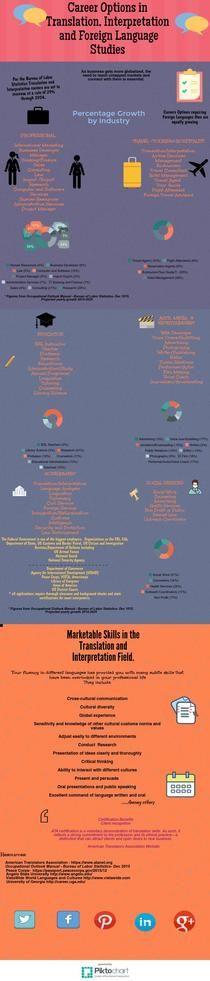Career Options in Translation and  Interpretation  Studies | Piktochart Infographic Editor
