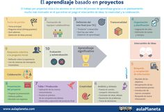 Aprendizaje basado en proyectos. Infografia que nos ayuda a comprender los pasos que debemos seguir cuando diseñamos nuestra propia unidad didáctica basada en esta metodología.