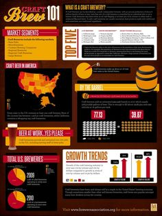 Craft Beer Infographic by Jacolby Chatman, via Behance