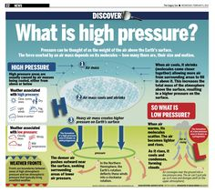 Pressure can be thought of as the weight of the air above the Earth's surface. The force exerted by an air mass depends on its molecules — how many there are, their size and motion. 7th Grade Science, Middle School Science, Elementary Science, Science Classroom, Science Fair, Science Lessons, Teaching Science, Science For Kids, Weather Science