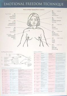 Emotional Health Wellbeing and Healing ( EFT Chart ) Acupuncture For Anxiety, Eft Tapping, Acupressure Points, Emotional Healing, Alternative Therapies, Qigong, Hypnotherapy, Health And Wellbeing, Therapy Activities