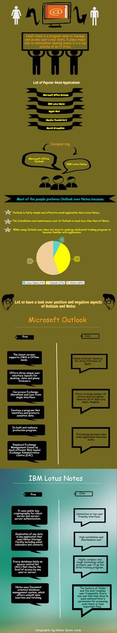 Both, Microsoft Outlook and IBM Lotus Notes are professional email client applications. However Outlook has a bigger hand in terms of popularity. Let