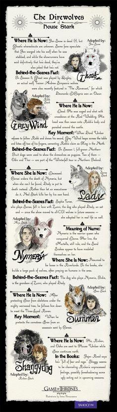 Wolves GoT