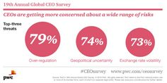 What are CEOs most worried about? Business Quotes, Poster, Campaign, Content, Psychics, Billboard