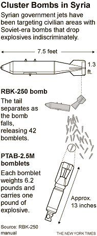 Syria Uses Cluster Bombs to Attack as Many Civilians as Possible - NYTimes.com