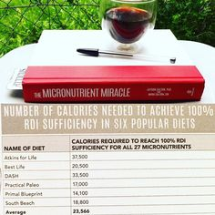 The Micronutrient Miracle by @thecaltons  This book is a mind blower.  Look at any diet book and the majority of authors are crusaders in the Macronutrient War. Eat high fat.  No eat low fat.  No eat high protein.  Ugh whats a girl to do.  The basic underlaying assumption these authors make is that if you follow one of these diets you will be healthy.  However our bodies we have essential micronutrients that we need: essential vitamins (from plants and animals) essential minerals (from…