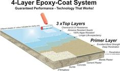 Pool Solutions Epoxy Pool Paint is durable and for easy pool repairs. Pool Paint, Epoxy Coating, Diy Painting, Beach Mat, Concrete, Bond, Outdoor Blanket, Pools, Garage