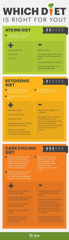 Carb Cycling Diet Plan Benefits & Tips to Maintain Weight - Dr. Axe