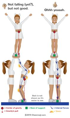 Illustration of the body's internal forces during an all-girl stunt with good vs. poor vertical lines. Illustration of the body's internal forces during an all-girl stunt with good vs. poor vertical lines. Cheerleading Shirts, Cheer Shirts, Cheerleading Cheers, Cheerleading Stunting, School Cheerleading, Cheer Stretches, Cheer Moves, Cheer Jumps, Cheer Routines