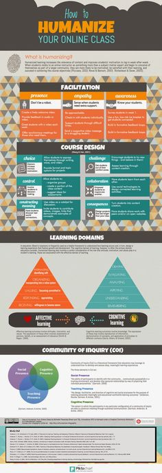 online classes Teaching Without Walls: Life Beyond the Lecture: Infographic: How to Humanize Your Online Class Teaching Tips, Learning Resources, Importance Of Time Management, Learning Theory, Web Design, Online Classroom, Flipped Classroom, Instructional Design, Training