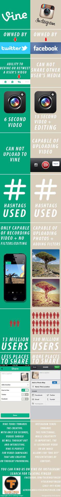 #Vine vs. #Instagram #infographic via @Talking Finger, social media marketing More Instagram tips at http://getonthemap.us/instagram/blog #573tips