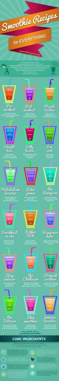 Smoothie Recipes for Everything www.greennutrilabs.com