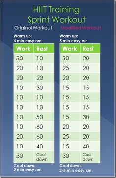 sprint workout- can't wait to do this once I get my new shoes! Sprint Workout, Track Workout, Running Workouts, Beginner Running, Interval Running, Running Tips, Hiit, Anaerobic Exercise, Workout Warm Up