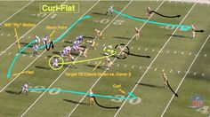 Chip Kelly's Offense Presents Biggest Challenge to NFL Defensive Coordinators Football 101, Football Drills, Educational Websites, Big Challenge, Pittsburgh Steelers, Plays, Magnolia, Coaching, Nfl