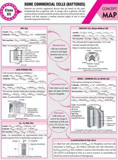 Chemistry Help, Chemistry Basics, Chemistry Projects, Chemistry Study Guide, Chemistry Classroom, Physical Chemistry, Chemistry Notes, Chemistry Lessons, Chemistry Teacher