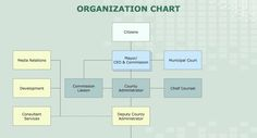 Best Org Chart For Mac Software