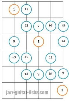 Diminished scale two octaves guitar shapes