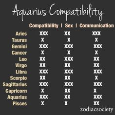 What signs do aquarius get along with