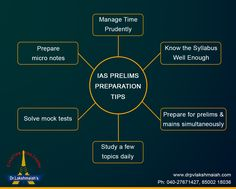 IAS Prelims Preparation Tips - Dr. Lakshmaiah IAS Study Circle. For more details Log on to www.drpvlakshmaiah.com || Ph: 040-27671427, 85002 18036 Micro Economics, Economics 101, Motivation Wall, Study Motivation Quotes, Gernal Knowledge, General Knowledge Facts, Preparation Quotes, Upsc Notes, Ias Study Material