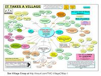 """""""It takes a Village"""" - this graphic shows that every sector of a community needs to take a role in helping all kids move from birth to work."""