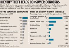 Michigan came in fifth in fraud complaints and sixth in identity theft complaints, according to FTC per-capita data. Identity Fraud, Michigan, Articles