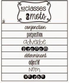 FREE French Parts of Speech Flipbook: les classes de mots Learn French Beginner, French For Beginners, French Teacher, Teaching French, French Articles, French Resources, French Flashcards, Core French, French Grammar