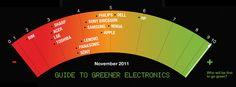 El informe anual de Greenpeace determinó que BlackBerry es la empresa tecnológica más contaminante del mundo.