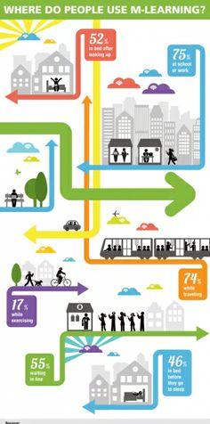 Where Do People Use Mobile Learning Infographic