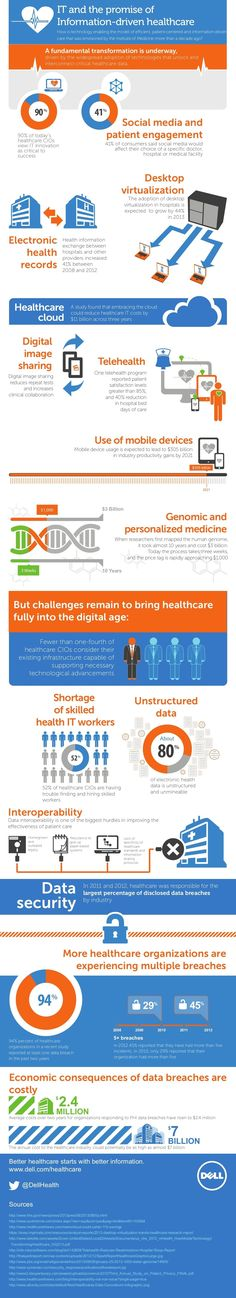 Infographic: Health IT And The Promise of Patient Centered Healthcare