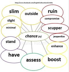Collocations with the word 'chance'.