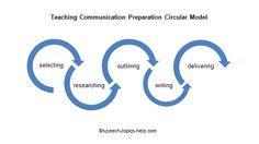 teaching-communication preparation circular model