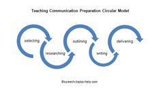 teaching-communication preparation circular model