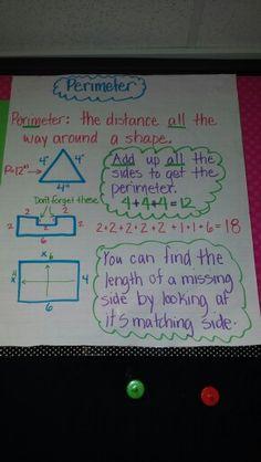 Perimeter anchor chart. Math