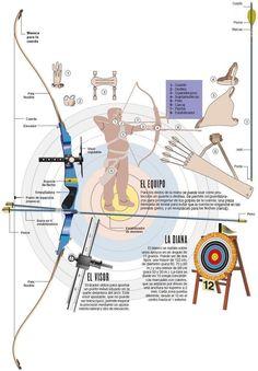 ¿En qué consiste la disciplina del Tiro con Arco?