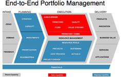 Learn Portfolio Management from Agile transformation. Visit for more info http://bit.ly/1GG5o1S