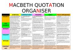 Macbeth Quotation Organiser by Flashcards Revision, Revision Notes, Study Notes, School Organization Notes, School Notes, School Stuff, An Inspector Calls Revision, English Literature Notes, English Gcse Revision