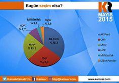 MHP Seçimlere 10 Gün Kala Coştu | 2015 Seçim Anketi Ve En Son Seçim Anketleri Haberleri