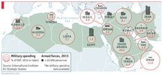 B2 - The Economist, 22 Aug, 2015 : MENA Arab armies - Full of sound and fury - The region's armed forces are being put to the test.