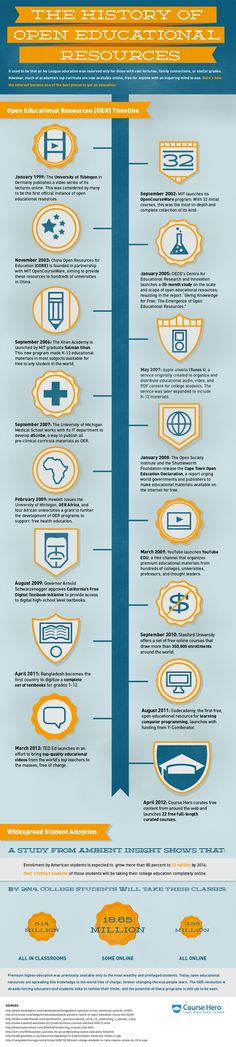 Here is a brief history of open educational resources. Check it to find where you can search for interesting and free content for self-learning or teaching. #infographic #2012 #tips