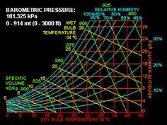 Psychometric Chart http://techshoreinspections.blogspot.com/2016/12/Techshore-Inspection-Services-psychometric-chart.html